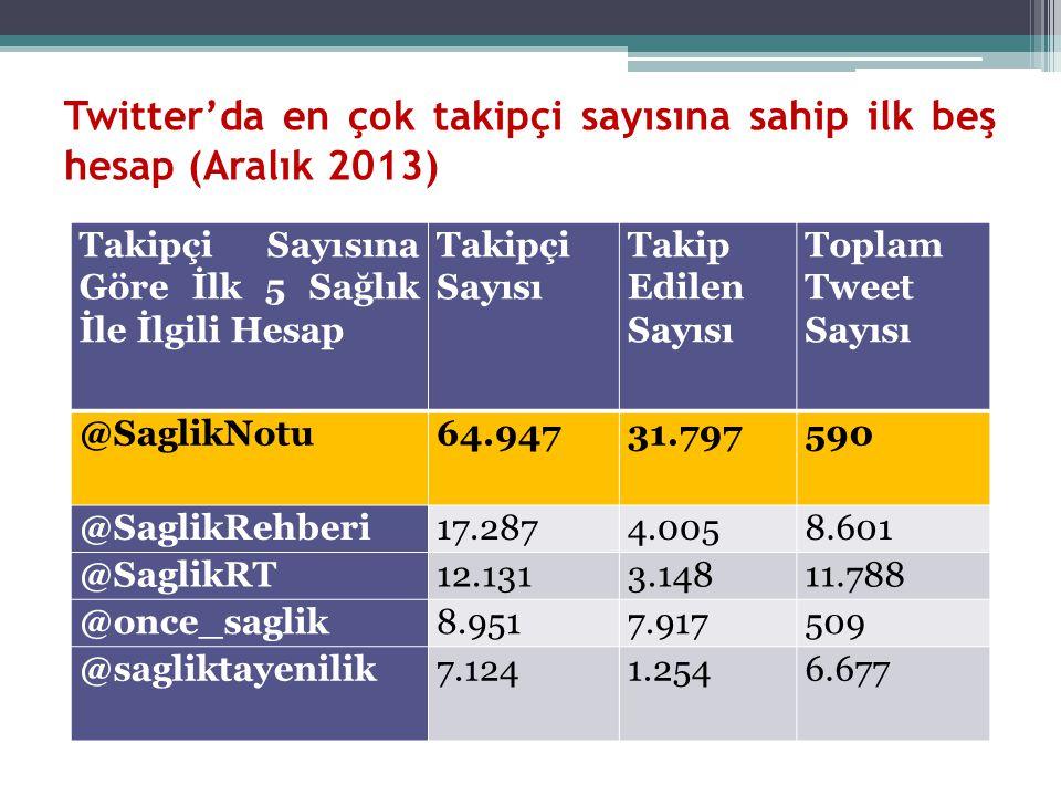 Twitter'da en çok takipçi sayısına sahip ilk beş hesap (Aralık 2013) Takipçi Sayısına Göre İlk 5 Sağlık İle İlgili Hesap Takipçi Sayısı Takip Edilen S