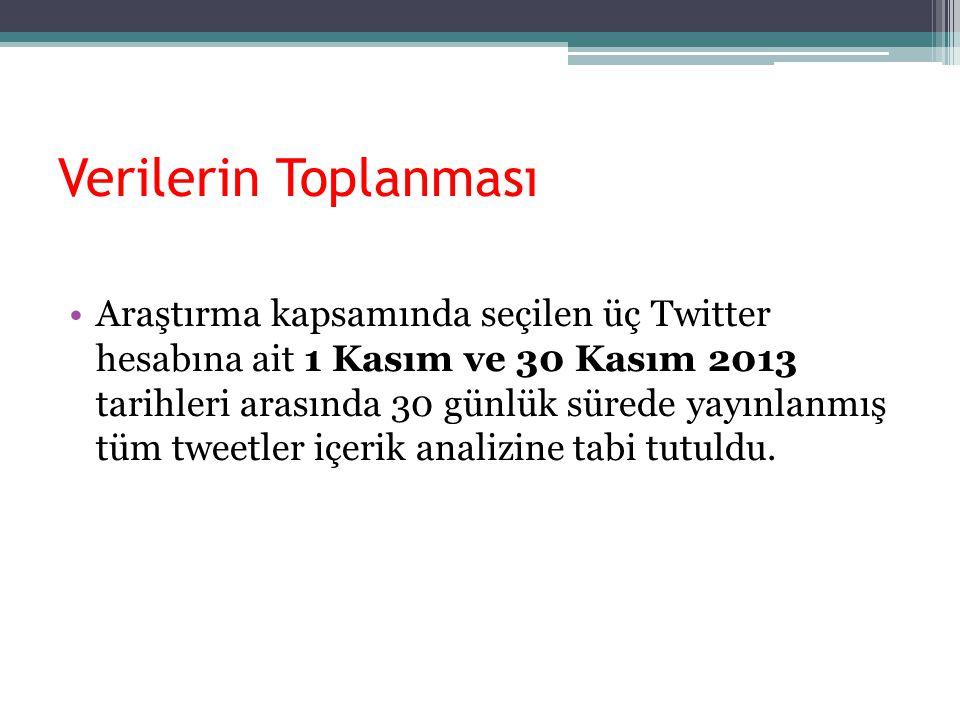 Verilerin Toplanması Araştırma kapsamında seçilen üç Twitter hesabına ait 1 Kasım ve 30 Kasım 2013 tarihleri arasında 30 günlük sürede yayınlanmış tüm