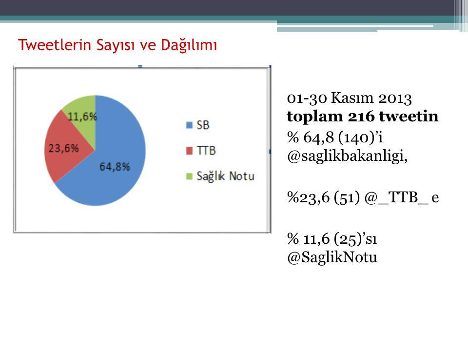 Tweetlerin Sayısı ve Dağılımı 01-30 Kasım 2013 toplam 216 tweetin % 64,8 (140)'i @saglikbakanligi, %23,6 (51) @_TTB_ e % 11,6 (25)'sı @SaglikNotu