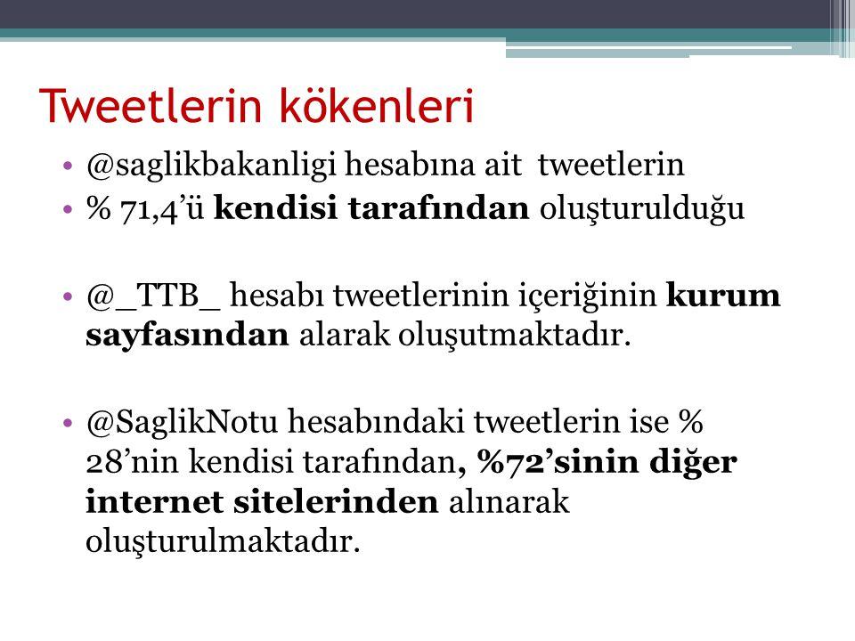 Tweetlerin kökenleri @saglikbakanligi hesabına ait tweetlerin % 71,4'ü kendisi tarafından oluşturulduğu @_TTB_ hesabı tweetlerinin içeriğinin kurum sa