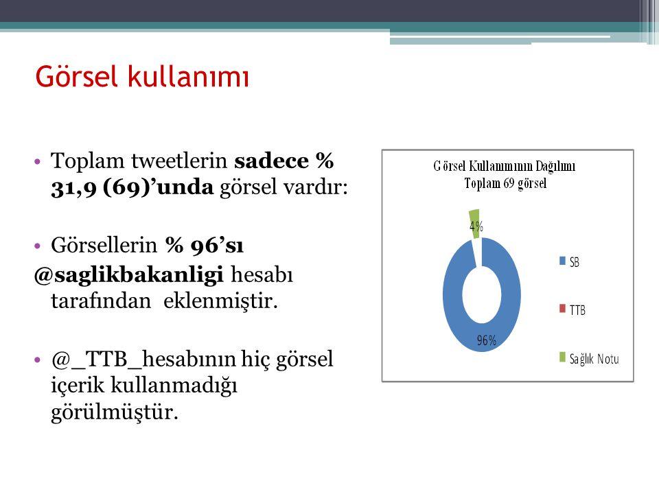 Görsel kullanımı Toplam tweetlerin sadece % 31,9 (69)'unda görsel vardır: Görsellerin % 96'sı @saglikbakanligi hesabı tarafından eklenmiştir. @_TTB_he