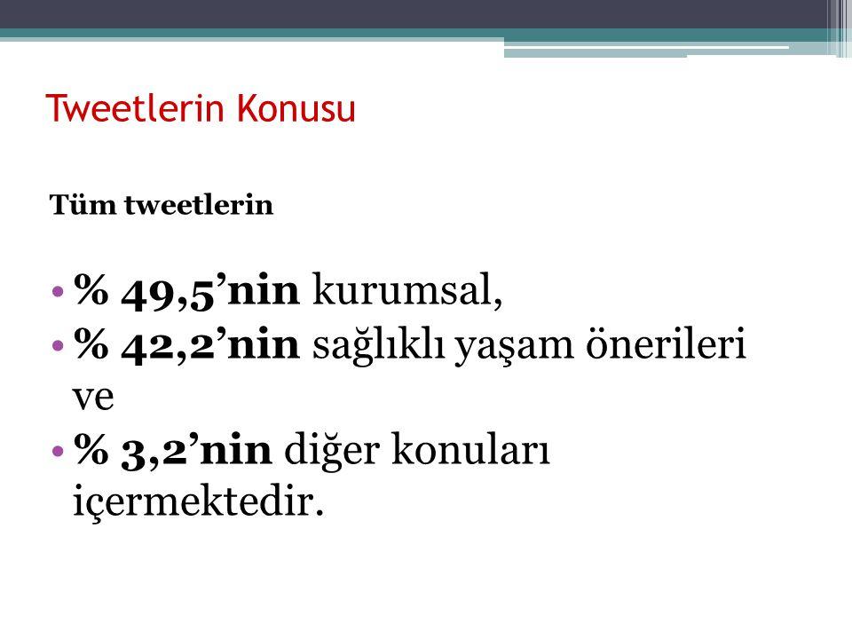 Tweetlerin Konusu Tüm tweetlerin % 49,5'nin kurumsal, % 42,2'nin sağlıklı yaşam önerileri ve % 3,2'nin diğer konuları içermektedir.