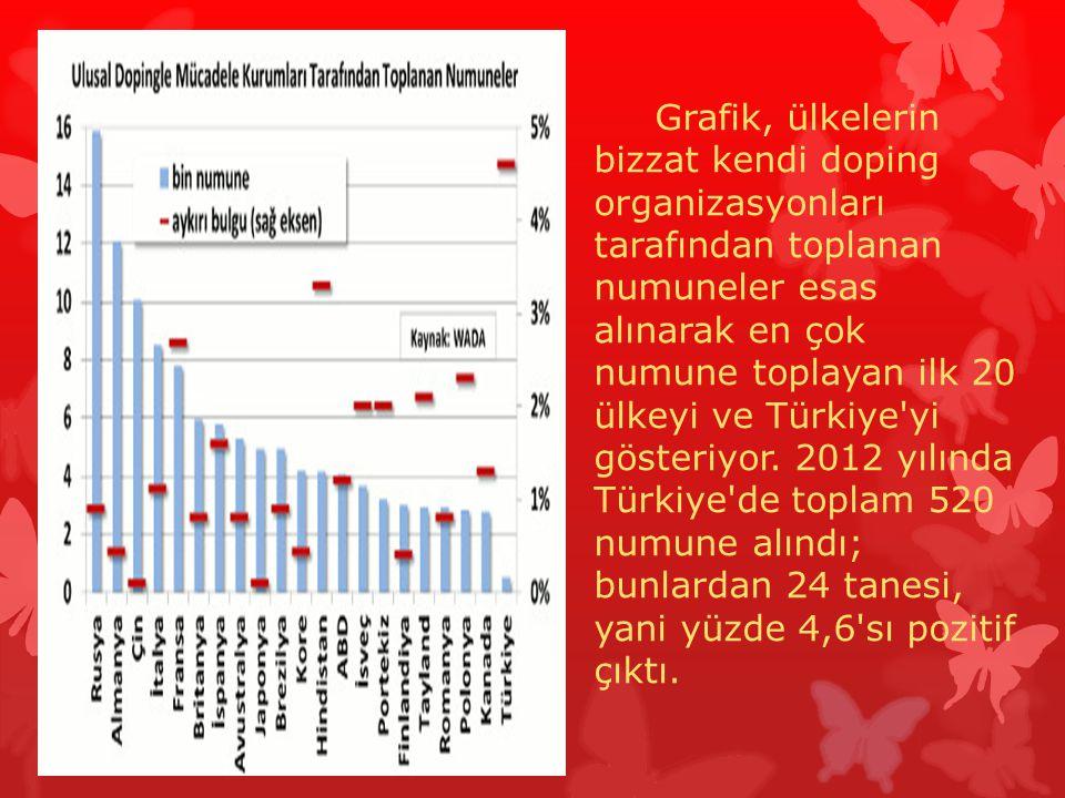 Grafik, ülkelerin bizzat kendi doping organizasyonları tarafından toplanan numuneler esas alınarak en çok numune toplayan ilk 20 ülkeyi ve Türkiye yi gösteriyor.