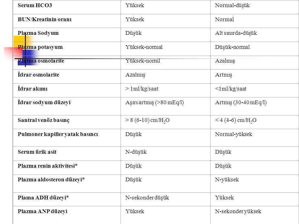 Serum HCO3YüksekNormal-düşük BUN/Kreatinin oranıYüksekNormal Plazma SodyumDüşükAlt sınırda-düşük Plazma potasyumYüksek-normalDüşük-normal Plazma osmol
