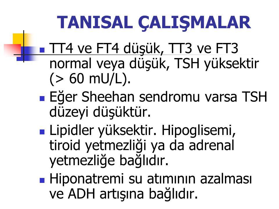 TANISAL ÇALIŞMALAR TT4 ve FT4 düşük, TT3 ve FT3 normal veya düşük, TSH yüksektir (> 60 mU/L). Eğer Sheehan sendromu varsa TSH düzeyi düşüktür. Lipidle