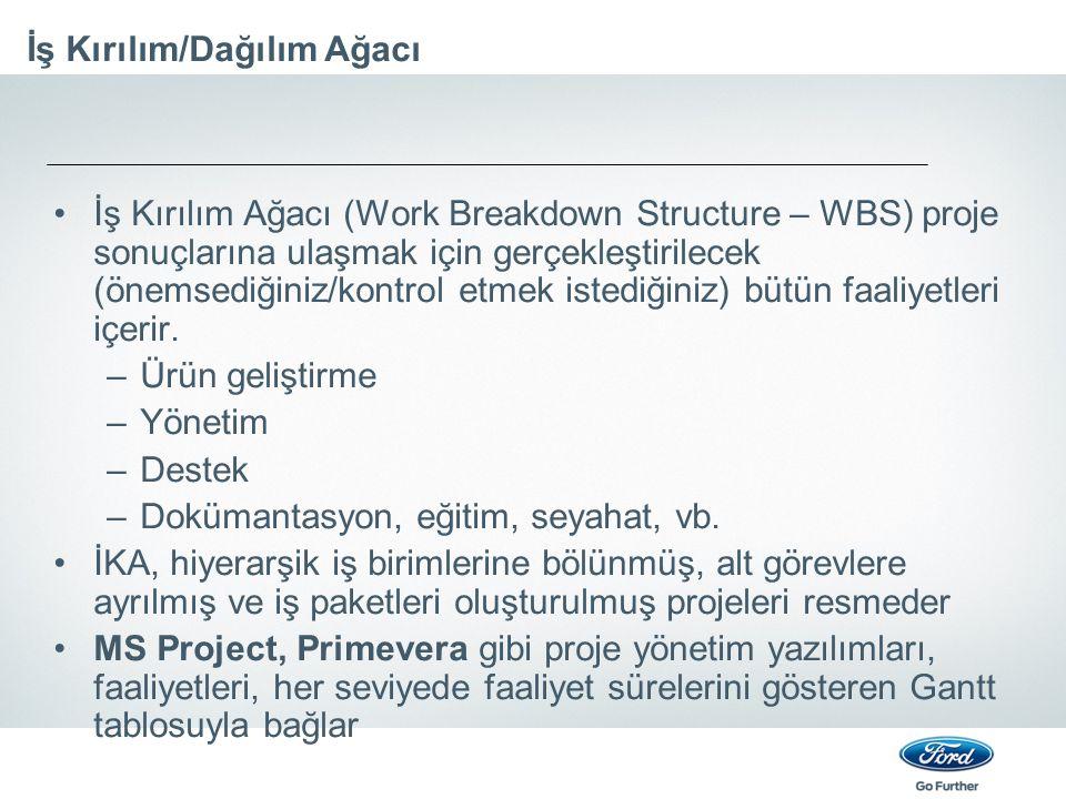 İş Kırılım/Dağılım Ağacı İş Kırılım Ağacı (Work Breakdown Structure – WBS) proje sonuçlarına ulaşmak için gerçekleştirilecek (önemsediğiniz/kontrol et