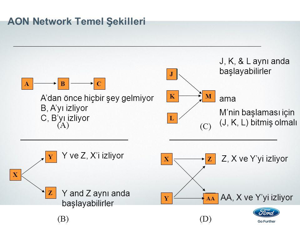 AON Network Temel Şekilleri X Y Z Y ve Z, X'i izliyor Y and Z aynı anda başlayabilirler (B) ABC A'dan önce hiçbir şey gelmiyor B, A'yı izliyor C, B'yı