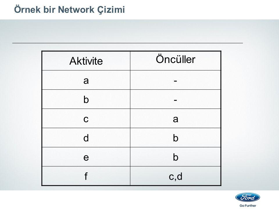 Örnek bir Network Çizimi Aktivite Öncüller a- b- ca db eb fc,d
