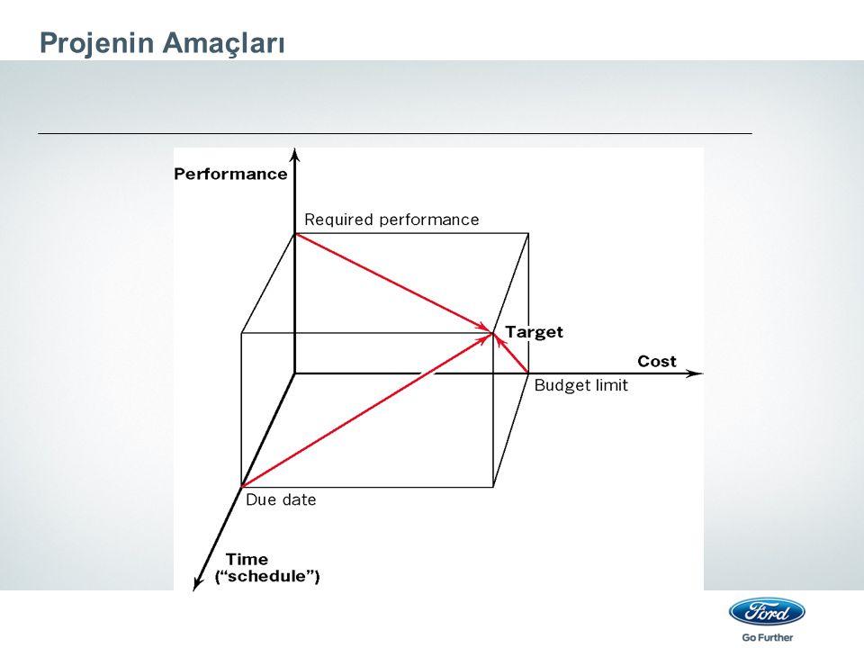 PERT Analizi Böylece ağdaki tüm aktiviteler için beklenen aktivite süreleri ve varyansları hesaplanır.