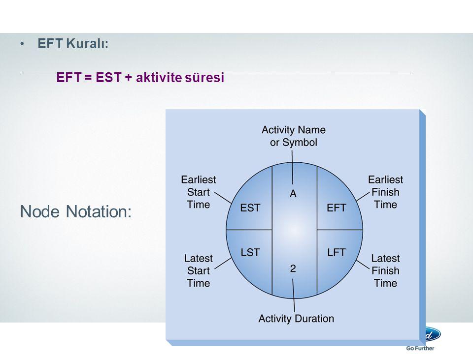 EFT Kuralı: EFT = EST + aktivite süresi Node Notation: