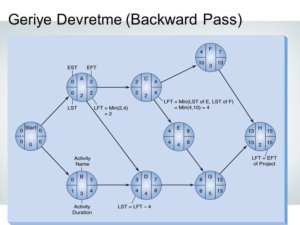 Geriye Devretme (Backward Pass)