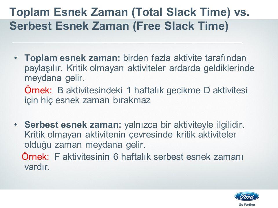 Toplam Esnek Zaman (Total Slack Time) vs. Serbest Esnek Zaman (Free Slack Time) Toplam esnek zaman: birden fazla aktivite tarafından paylaşılır. Kriti