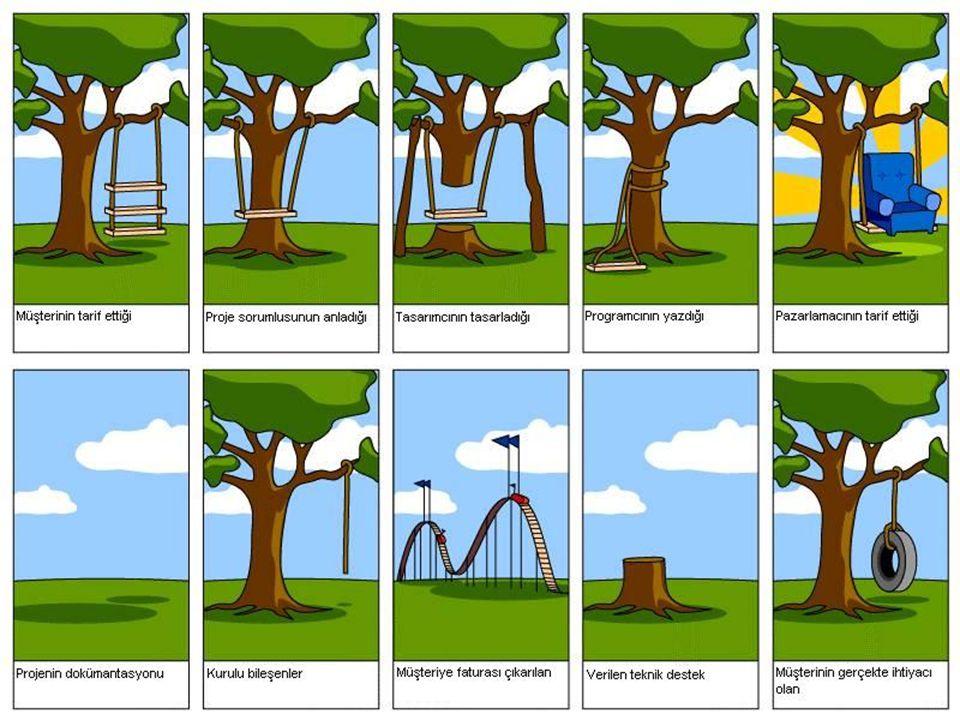 Başarısız Projeler Başarısız projeleri iki gruba ayrılabilir: Projenin kabul edilebilir bir yatırım getirisi sağlayamaması –Projenin bitmeden önce iptal edilmesi İhtiyaç veya problemin artık geçerli olmayışı Gerekli kaynakların bulunamaması Müşterinin fikir değiştirmesi ya da müşterinin değişmesi –Proje doğru tanımlanmadığı için gereken kaynakların ayrılmaması –Proje yanlış tanımlandığı için müşteri tarafından reddedilmesi ya da beklenenden çok daha az kullanılması Projenin kararlaştırılan teslimatı yapamayışı –Projenin verilen bütçeyi aşması –Projenin verilen zamanı aşması –Projenin kararlaştırılan ürün/sistem gereksinimlerini sağlamayışı