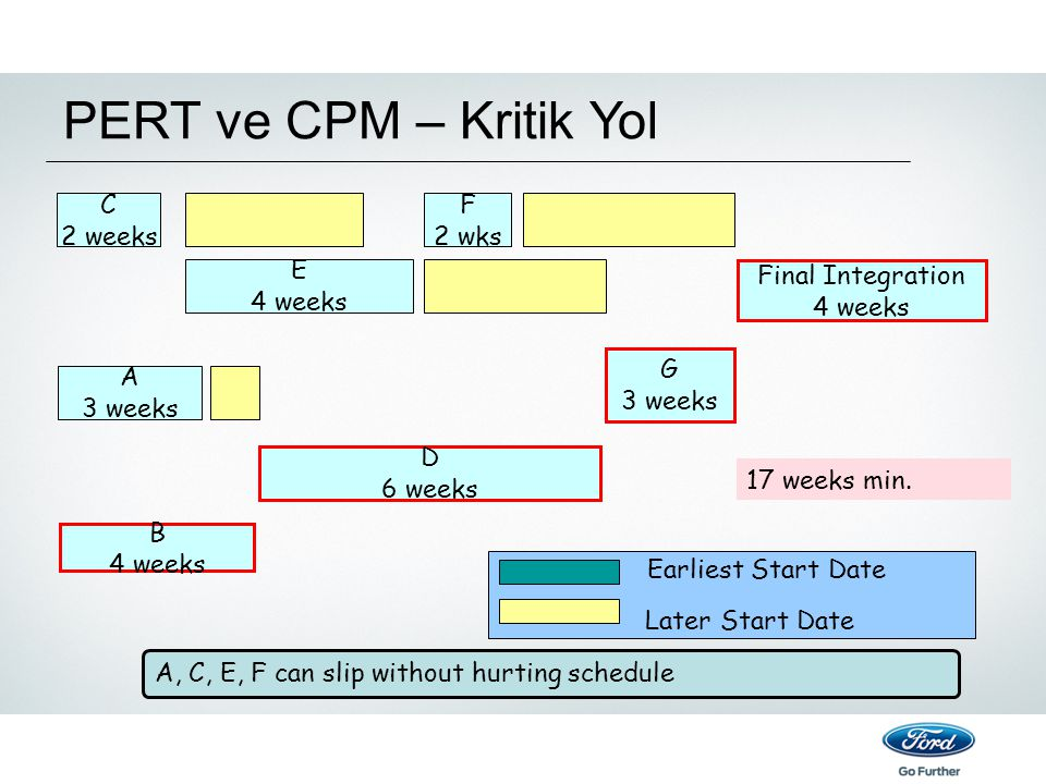 PERT ve CPM – Kritik Yol A, C, E, F can slip without hurting schedule E 4 weeks Final Integration 4 weeks G 3 weeks D 6 weeks A 3 weeks B 4 weeks C 2