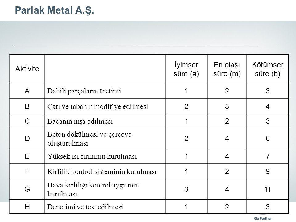 Parlak Metal A.Ş. Aktivite İyimser süre (a) En olası süre (m) Kötümser süre (b) A Dahili parçaların üretimi 123 B Çatı ve tabanın modifiye edilmesi 23