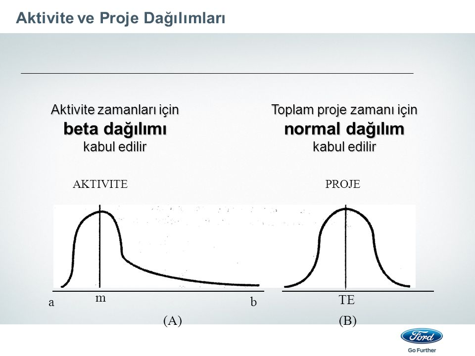 Aktivite ve Proje Dağılımları AKTIVITEPROJE a m b TE (A)(B) Aktivite zamanları için beta dağılımı kabul edilir Toplam proje zamanı için normal dağılım