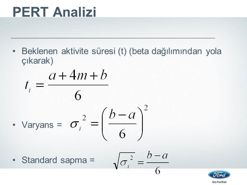 PERT Analizi Beklenen aktivite süresi (t) (beta dağılımından yola çıkarak) Varyans = Standard sapma =