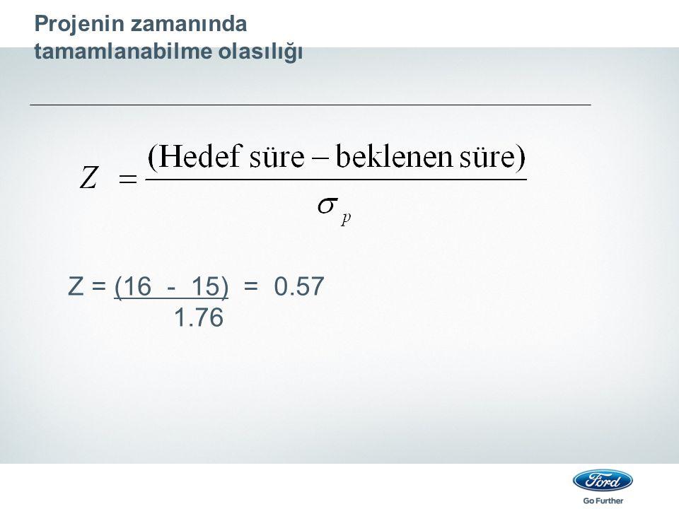 Projenin zamanında tamamlanabilme olasılığı Z = (16 - 15) = 0.57 1.76