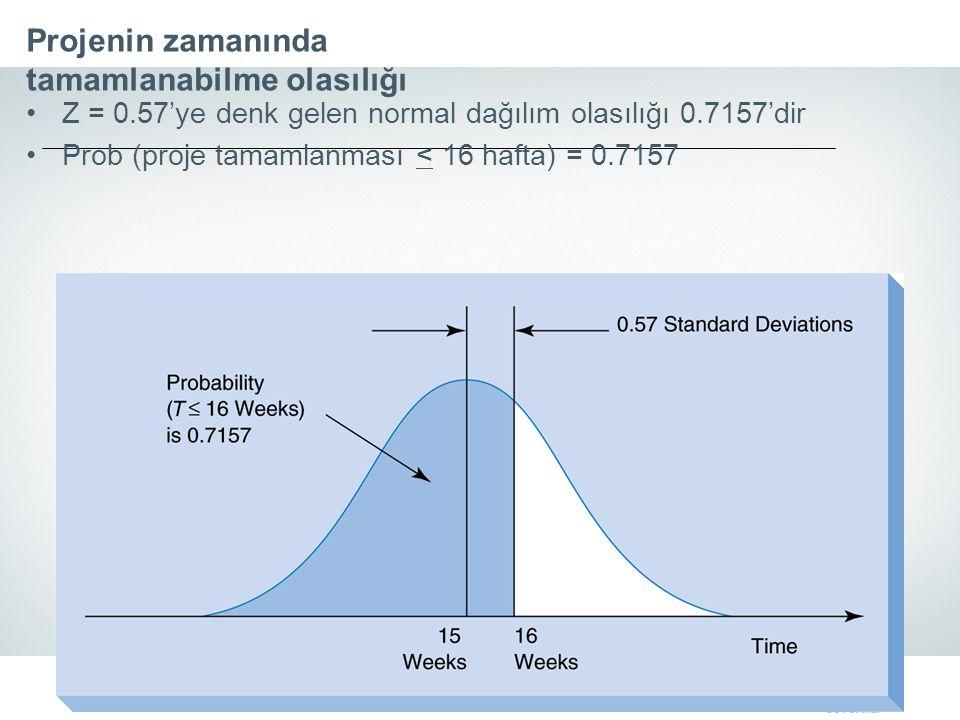 Projenin zamanında tamamlanabilme olasılığı Z = 0.57'ye denk gelen normal dağılım olasılığı 0.7157'dir Prob (proje tamamlanması < 16 hafta) = 0.7157