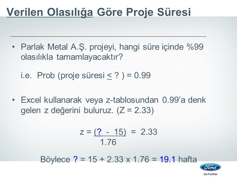 Verilen Olasılığa Göre Proje Süresi Parlak Metal A.Ş. projeyi, hangi süre içinde %99 olasılıkla tamamlayacaktır? i.e. Prob (proje süresi < ? ) = 0.99