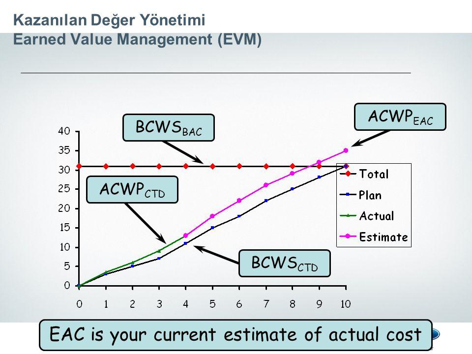 Kazanılan Değer Yönetimi Earned Value Management (EVM) BCWS CTD EAC is your current estimate of actual cost ACWP EAC ACWP CTD BCWS BAC