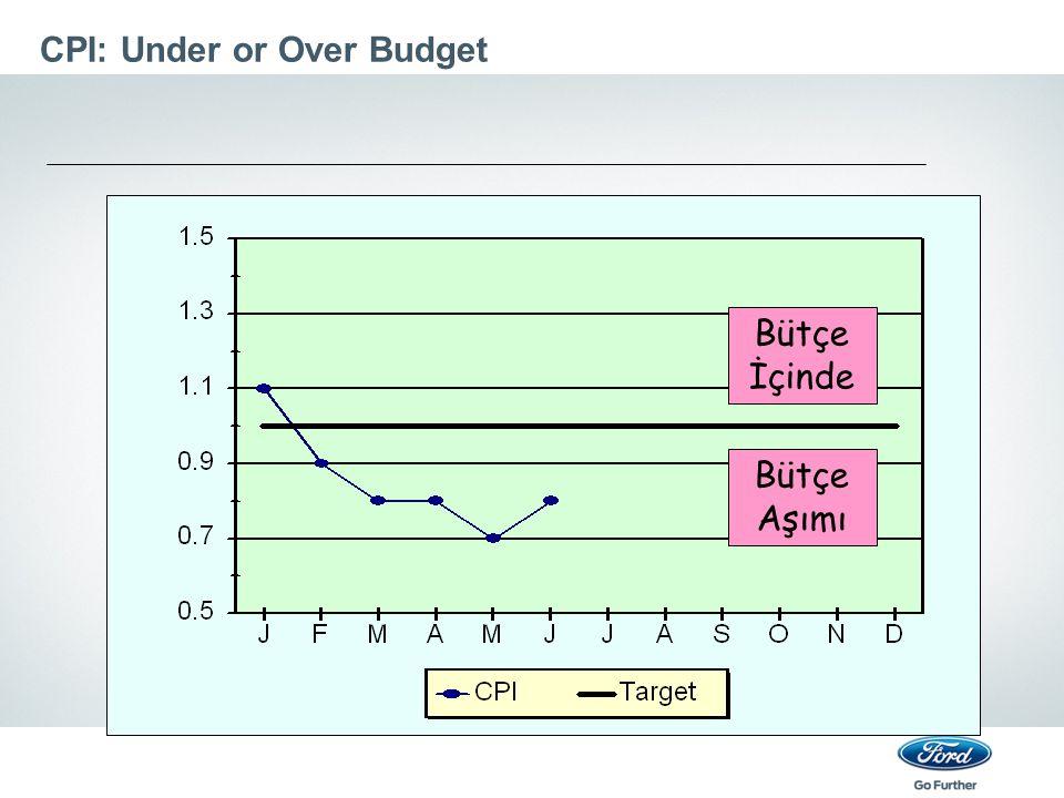 CPI: Under or Over Budget Bütçe İçinde Bütçe Aşımı