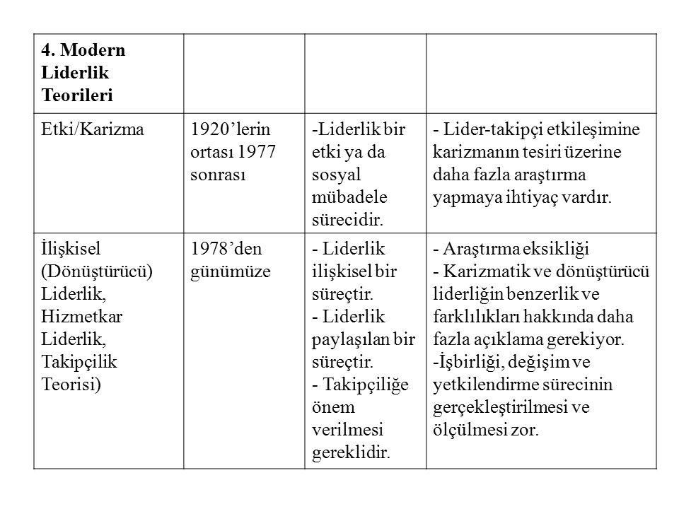 4. Modern Liderlik Teorileri Etki/Karizma1920'lerin ortası 1977 sonrası -Liderlik bir etki ya da sosyal mübadele sürecidir. - Lider-takipçi etkileşimi