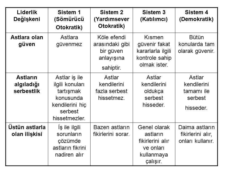 Liderlik Değişkeni Sistem 1 (Sömürücü Otokratik) Sistem 2 (Yardımsever Otokratik) Sistem 3 (Katılımcı) Sistem 4 (Demokratik) Astlara olan güven Astlar