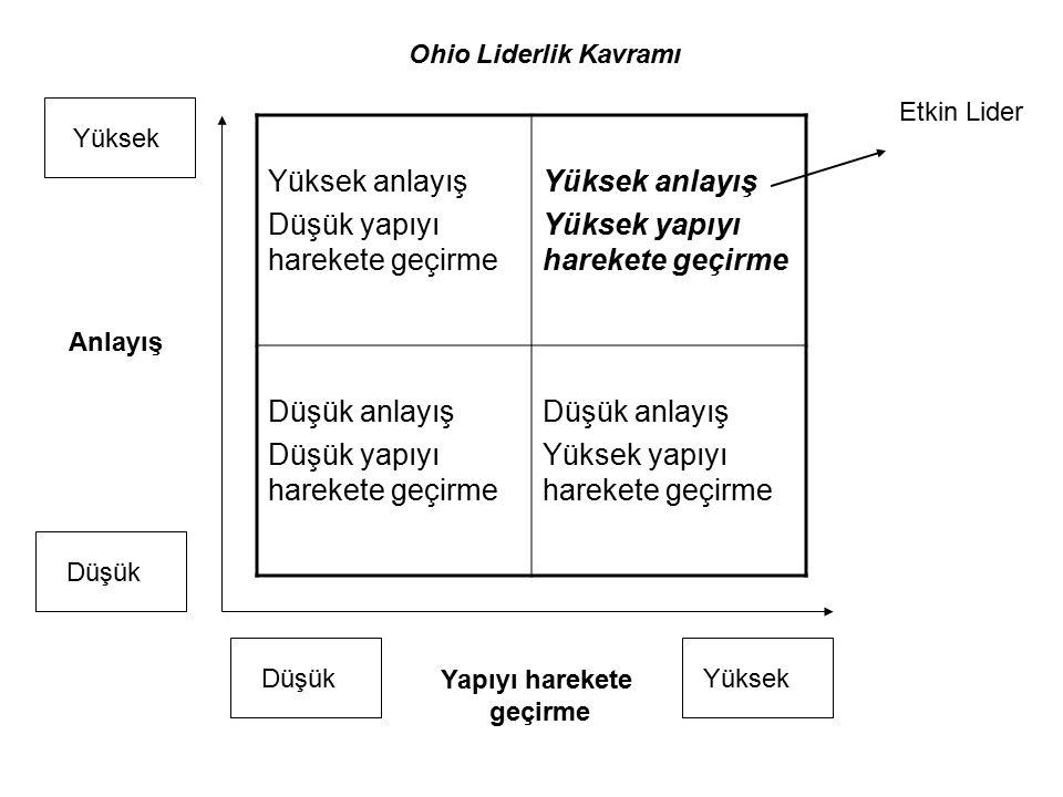Yüksek anlayış Düşük yapıyı harekete geçirme Yüksek anlayış Yüksek yapıyı harekete geçirme Düşük anlayış Düşük yapıyı harekete geçirme Düşük anlayış Y
