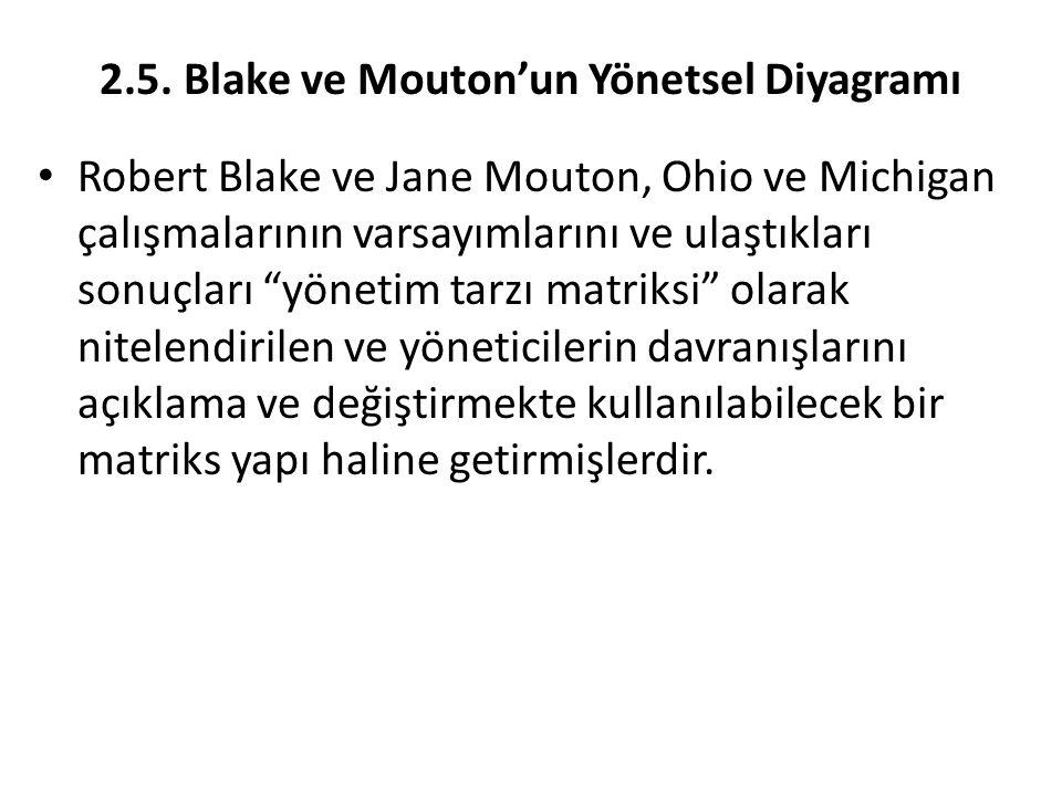 """2.5. Blake ve Mouton'un Yönetsel Diyagramı Robert Blake ve Jane Mouton, Ohio ve Michigan çalışmalarının varsayımlarını ve ulaştıkları sonuçları """"yönet"""