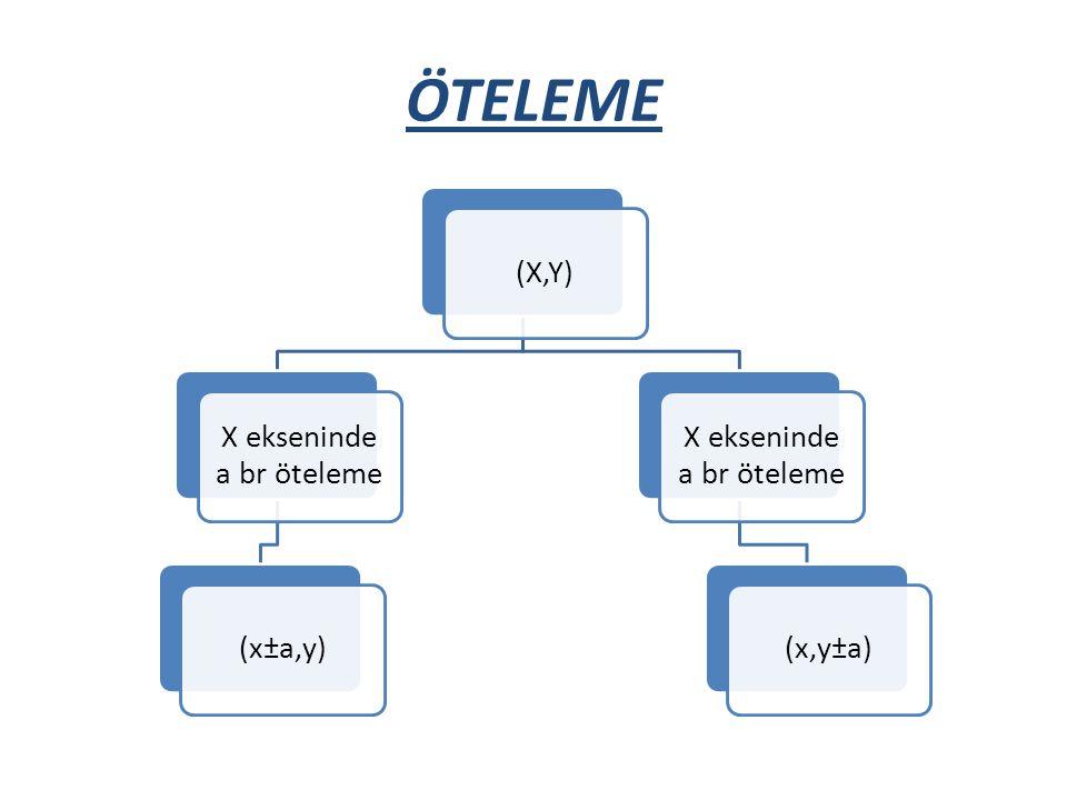ÖTELEME (X,Y) X ekseninde a br öteleme (x±a,y) X ekseninde a br öteleme (x,y±a)
