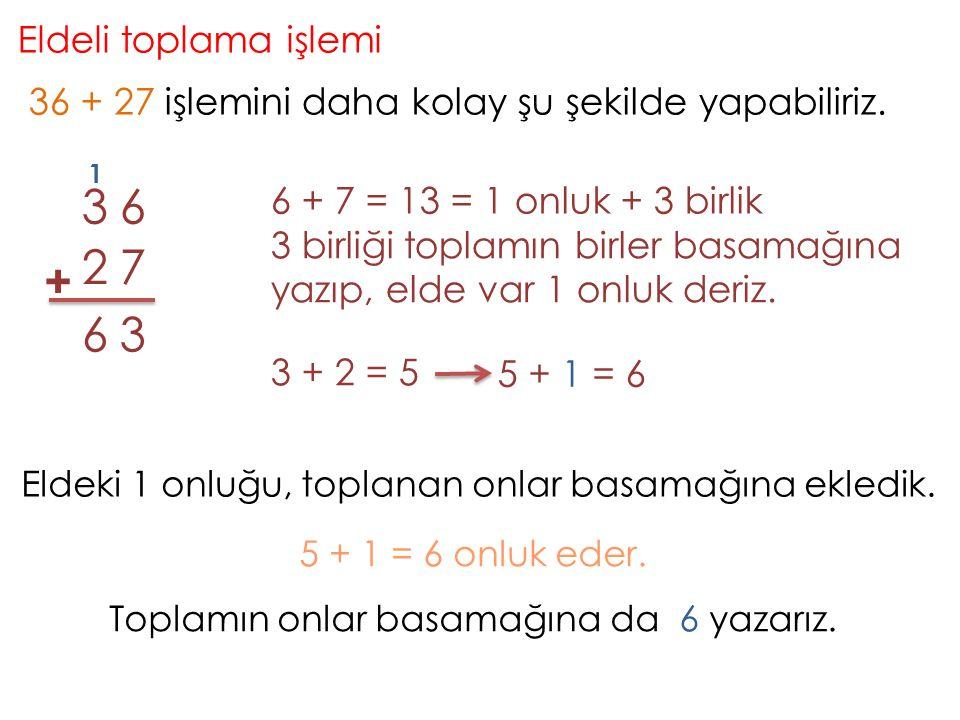 Eldeli toplama işlemi 36 + 27 işlemini daha kolay şu şekilde yapabiliriz. + 63 72 63 6 + 7 = 13 = 1 onluk + 3 birlik 3 birliği toplamın birler basamağ