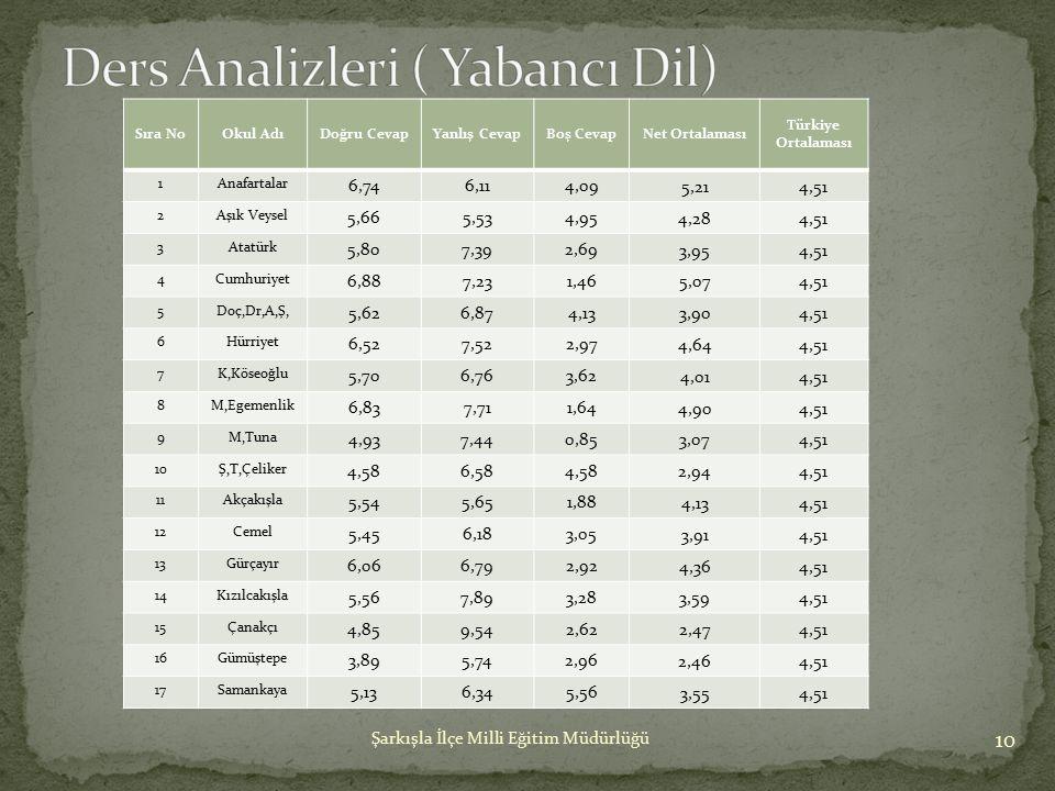 10 Şarkışla İlçe Milli Eğitim Müdürlüğü Sıra NoOkul AdıDoğru CevapYanlış CevapBoş CevapNet Ortalaması Türkiye Ortalaması 1Anafartalar 6,746,114,09 5,2