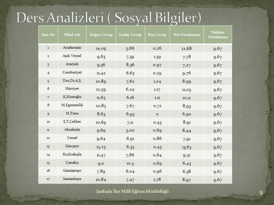 9 Şarkışla İlçe Milli Eğitim Müdürlüğü Sıra NoOkul AdıDoğru CevapYanlış CevapBoş CevapNet Ortalaması Türkiye Ortalaması 1Anafartalar 14,095,660,26 12,