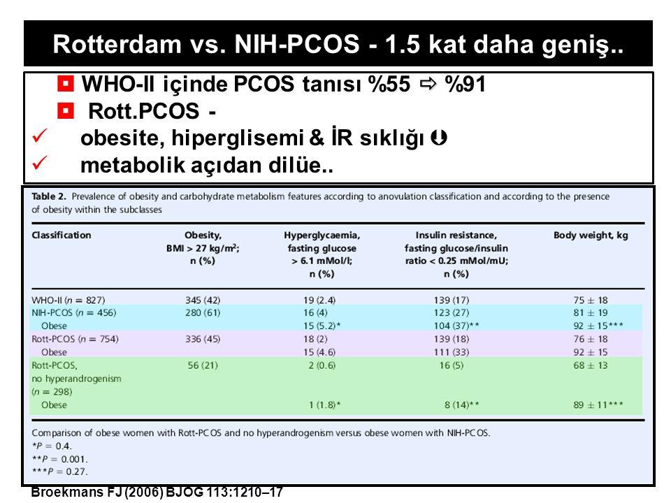   WHO-II içinde PCOS tanısı %55  %91  Rott.PCOS - obesite, hiperglisemi & İR sıklığı  metabolik açıdan dilüe.. Rotterdam vs. NIH-PCOS - 1.5 kat d