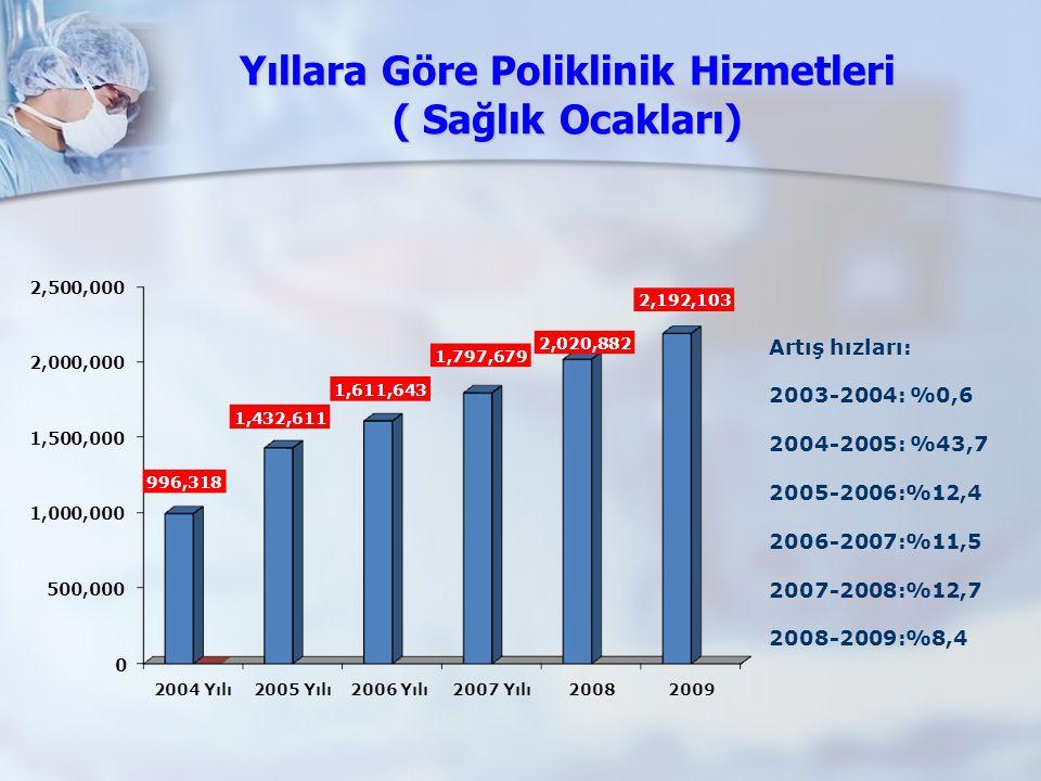 Yıllara Göre Poliklinik Hizmetleri ( Sağlık Ocakları) Artış hızları: 2003-2004: %0,6 2004-2005: %43,7 2005-2006:%12,4 2006-2007:%11,5 2007-2008:%12,7