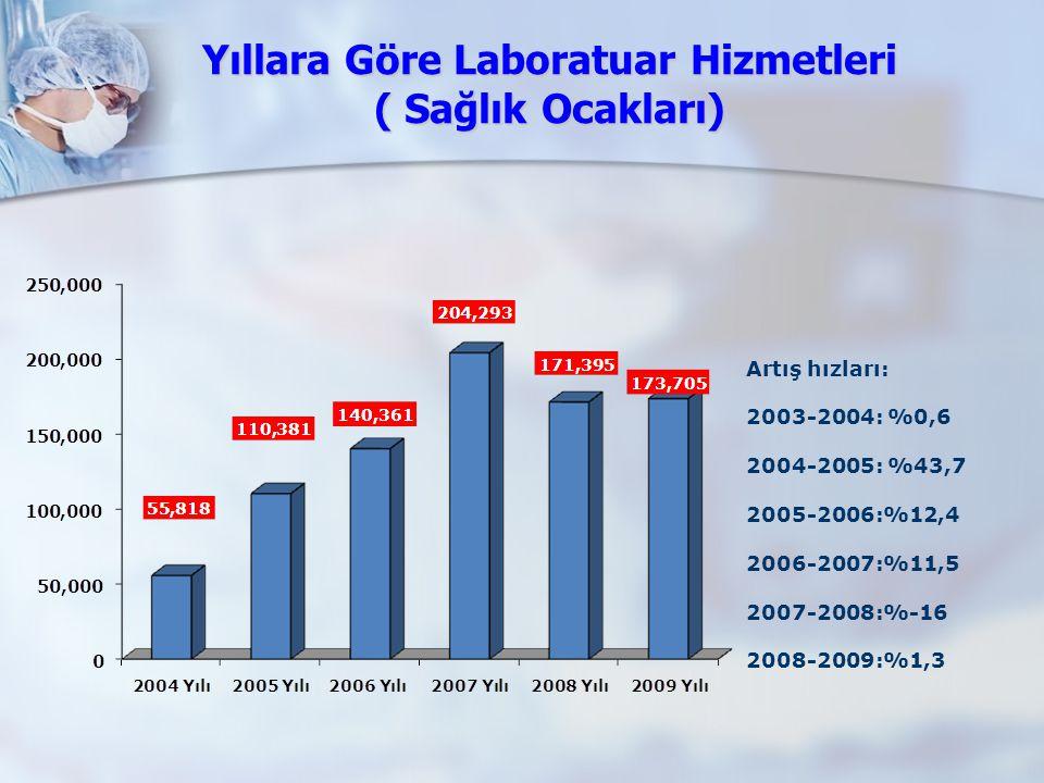 Yıllara Göre Laboratuar Hizmetleri ( Sağlık Ocakları) Artış hızları: 2003-2004: %0,6 2004-2005: %43,7 2005-2006:%12,4 2006-2007:%11,5 2007-2008:%-16 2