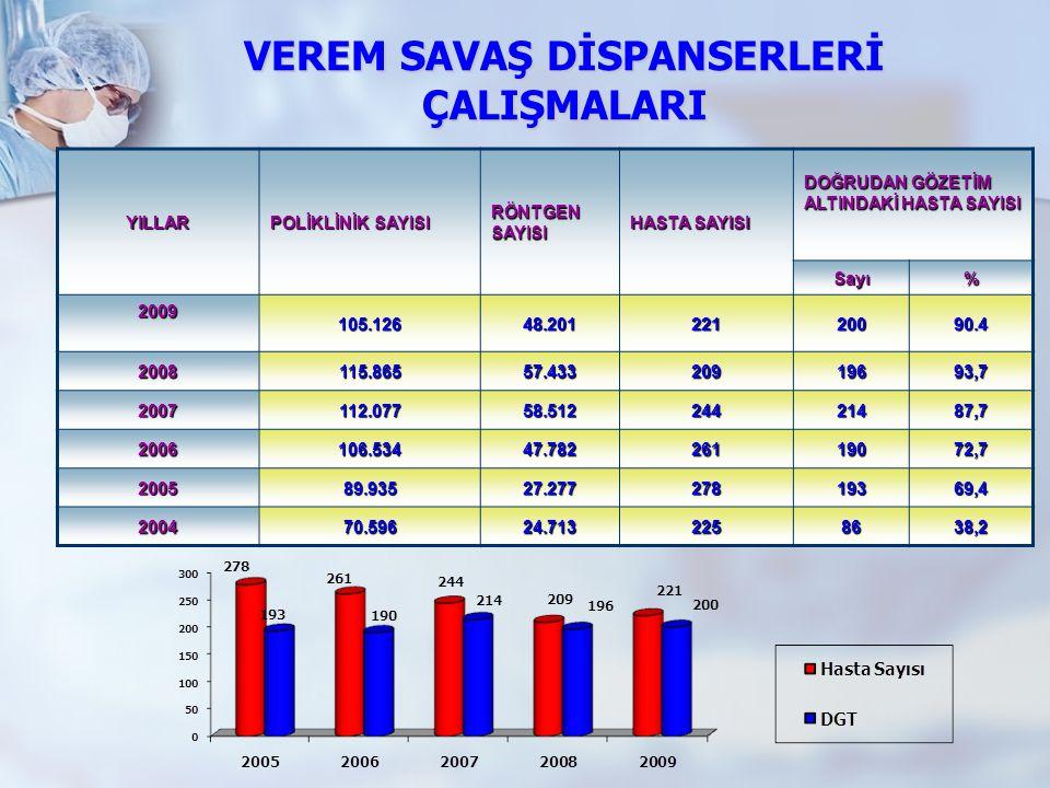 VEREM SAVAŞ DİSPANSERLERİ ÇALIŞMALARI YILLAR POLİKLİNİK SAYISI RÖNTGEN SAYISI HASTA SAYISI DOĞRUDAN GÖZETİM ALTINDAKİ HASTA SAYISI Sayı% 2009105.12648