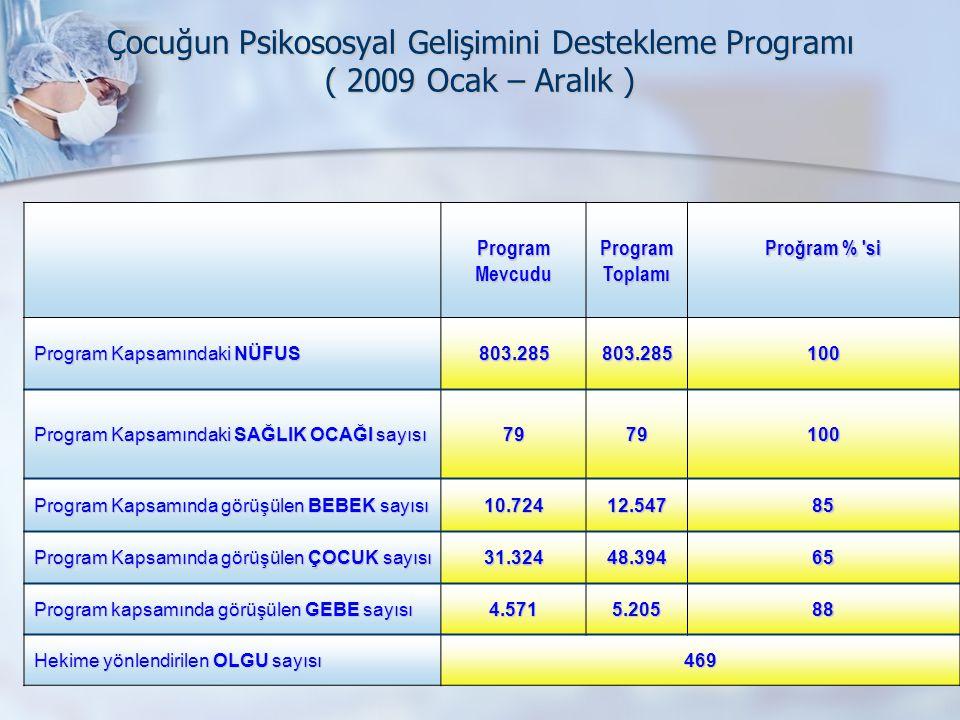 Çocuğun Psikososyal Gelişimini Destekleme Programı ( 2009 Ocak – Aralık ) ProgramMevcuduProgramToplamı Proğram % 'si Program Kapsamındaki NÜFUS 803.28