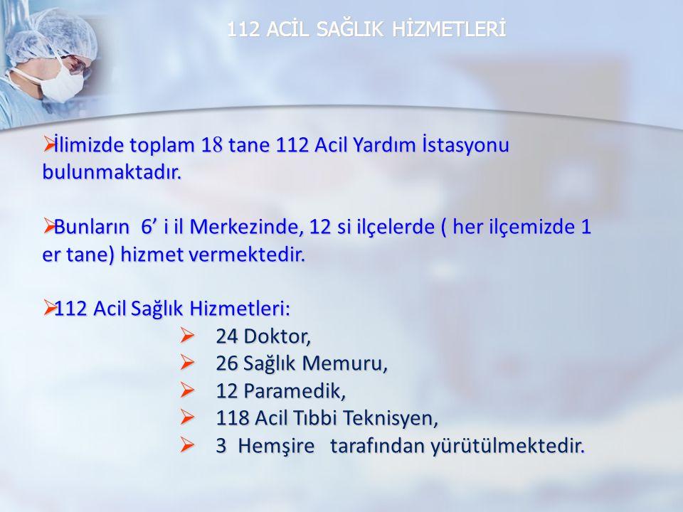 112 ACİL SAĞLIK HİZMETLERİ  İlimizde toplam 1 8 tane 112 Acil Yardım İstasyonu bulunmaktadır.  Bunların 6' i il Merkezinde, 12 si ilçelerde ( her il