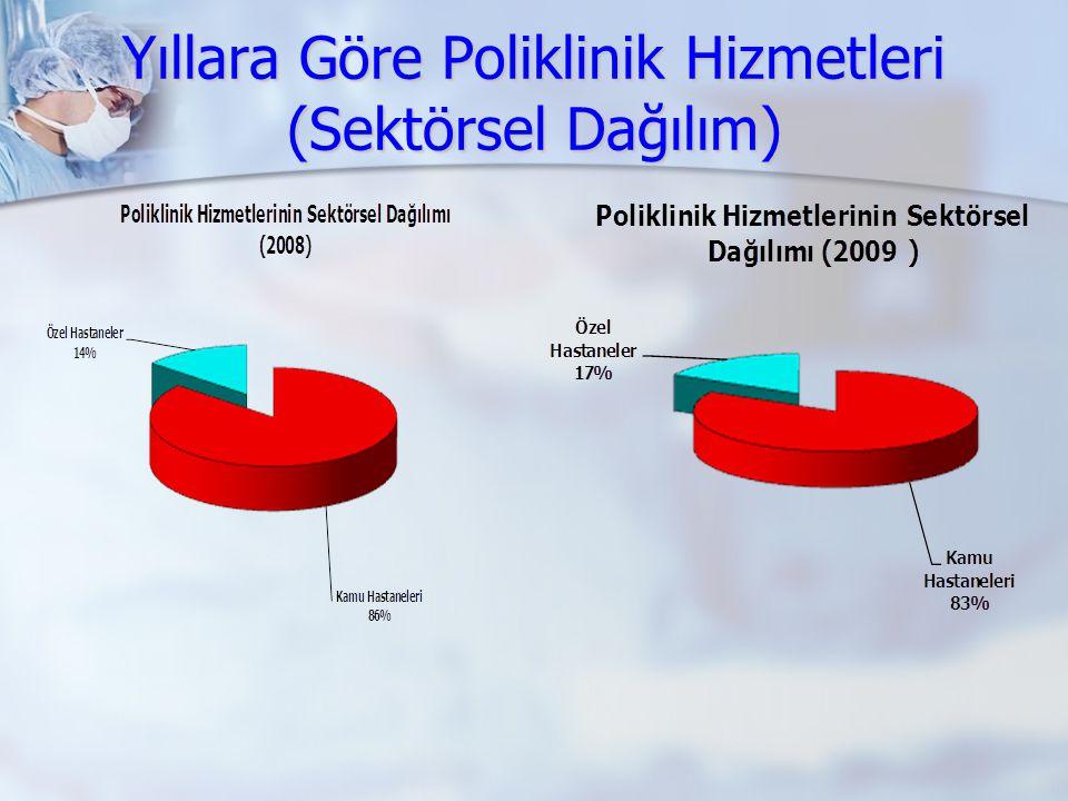 Yıllara Göre Poliklinik Hizmetleri (Sektörsel Dağılım)