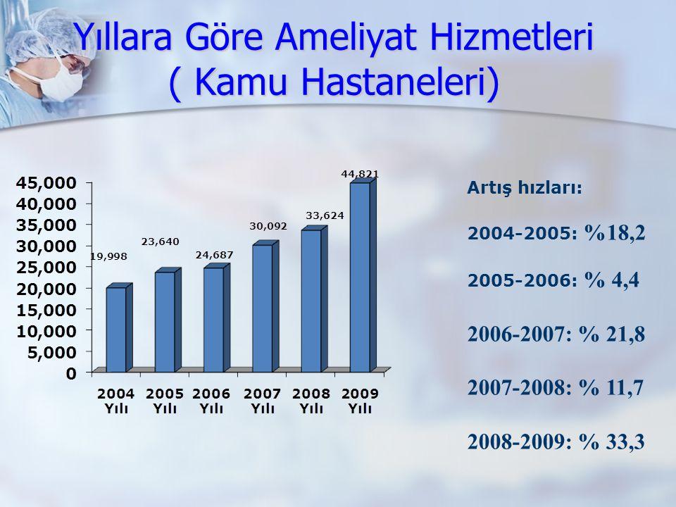 Yıllara Göre Ameliyat Hizmetleri ( Kamu Hastaneleri) Artış hızları: 2004-2005: %18,2 2005-2006: % 4,4 2006-2007: % 21,8 2007-2008: % 11,7 2008-2009: %