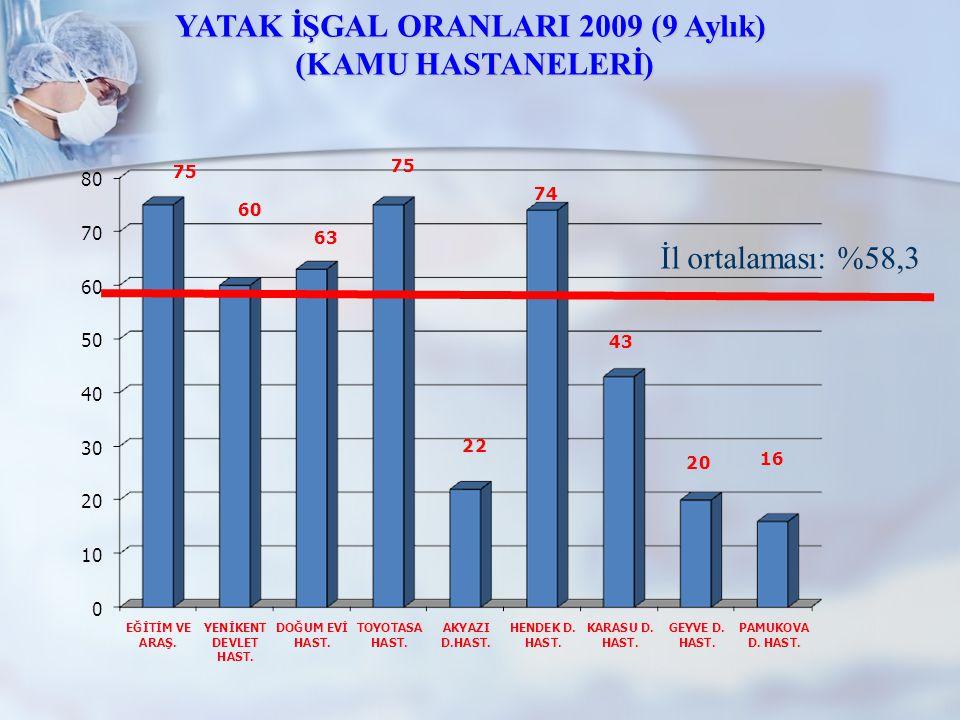 İl ortalaması: %58,3 YATAK İŞGAL ORANLARI 2009 (9 Aylık) (KAMU HASTANELERİ) (KAMU HASTANELERİ)