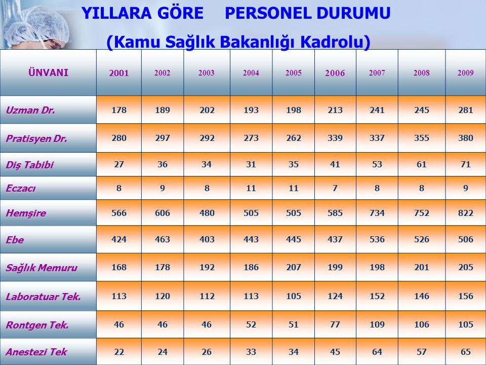 112 İstasyonlarının Vaka çıkış sayıları İSTASYONUN ADITİPİ 2006 TOPLAM VAKA ÇIKIŞ 2007 TOPLAM VAKA ÇIKIŞ ORT.