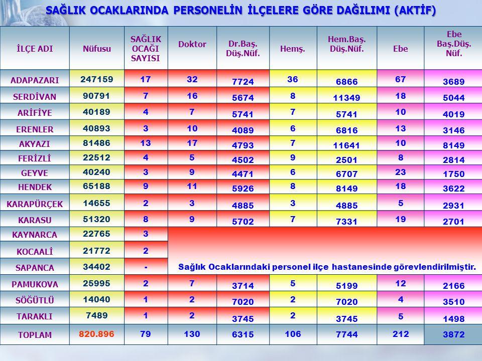 İl Geneli 15-49 YAŞ KADIN ETKİLİ YÖNTEM ORANI(%) ETKİSİZ YÖNTEM ORANI(%) 20062007200820092006200720082009 2006200720082009 206.296212.061218.501222.01737,839,340,040,8723,923,421,522,19 AİLE PLANLAMASI * Etkili yöntem hap+kondom+enjeksiyon+RİA+Tupligasyonu+Vazektomi+İmplant+Diğer Etkili Yöntemler EĞİTİM MODÜLÜ DOKTORHEMŞİREEBE SayıEğitim Alan SayıEğitim Alan SayıEğitim Alan Üreme Sağlığına Giriş 130 50 106 14 212 328 Aile Planlaması5015327 Güvenli Annelik612303 Cinsel Yolla Bulaşan Enf.