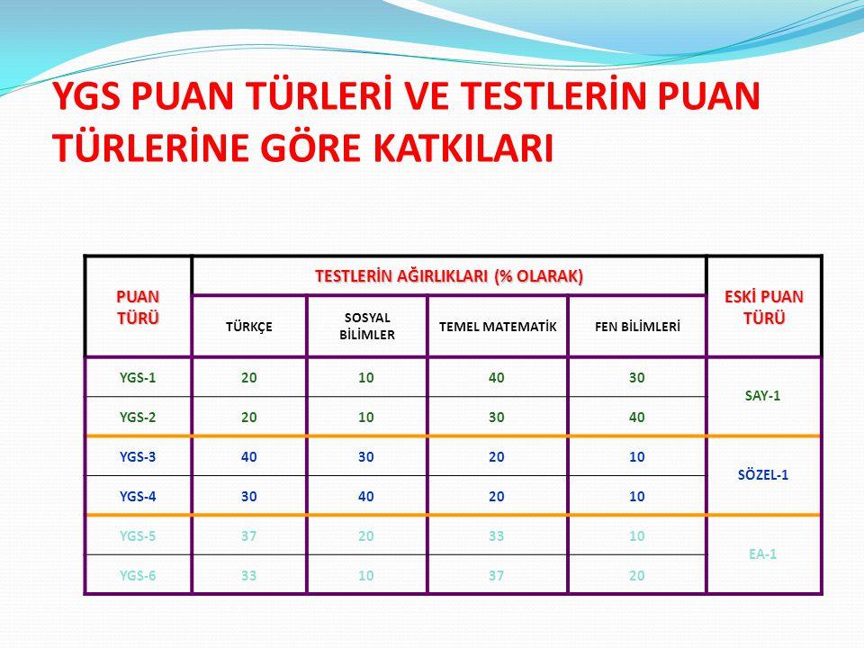 YGS PUAN TÜRLERİ VE TESTLERİN PUAN TÜRLERİNE GÖRE KATKILARI PUAN TÜRÜ TESTLERİN AĞIRLIKLARI (% OLARAK) ESKİ PUAN TÜRÜ TÜRKÇE SOSYAL BİLİMLER TEMEL MATEMATİKFEN BİLİMLERİ YGS-120104030 SAY-1 YGS-220103040 YGS-340302010 SÖZEL-1 YGS-430402010 YGS-537203310 EA-1 YGS-633103720