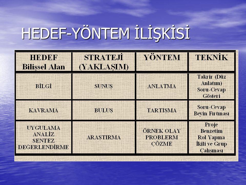 HEDEF-YÖNTEM İLİŞKİSİ