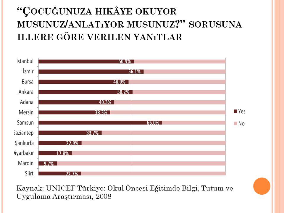 """""""Ç OCUĞUNUZA HIKÂYE OKUYOR MUSUNUZ / ANLATıYOR MUSUNUZ ?"""" SORUSUNA ILLERE GÖRE VERILEN YANıTLAR Kaynak: UNICEF Türkiye: Okul Öncesi Eğitimde Bilgi, Tu"""