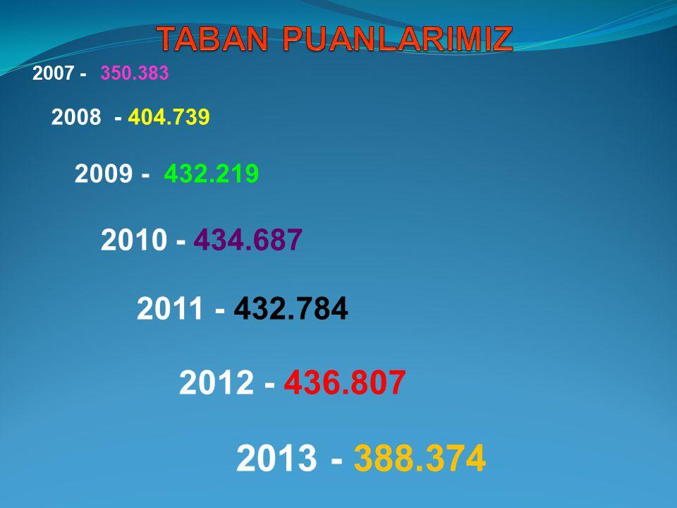 2007 -350.383 2008 - 404.739 2009 - 432.219 2010 - 434.687 2011 - 432.784 2012 - 436.807 2013 - 388.374