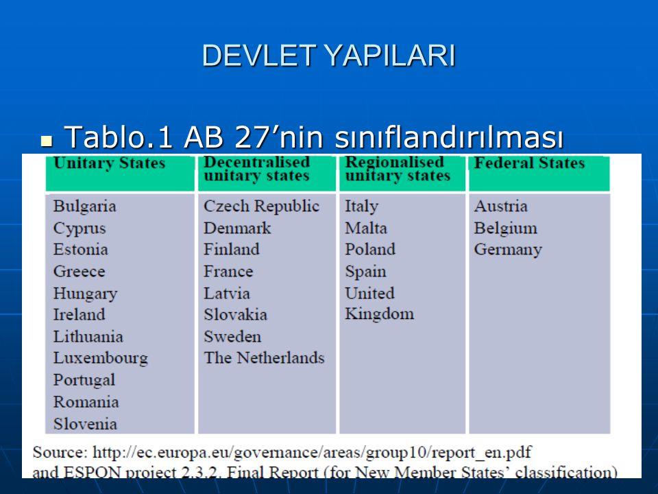 18 DEVLET YAPILARI Tablo.1 AB 27'nin sınıflandırılması Tablo.1 AB 27'nin sınıflandırılması